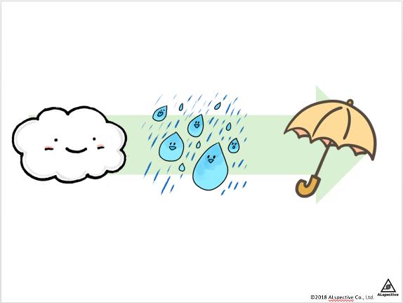空 雨 傘 (個人的最強フレームワーク)