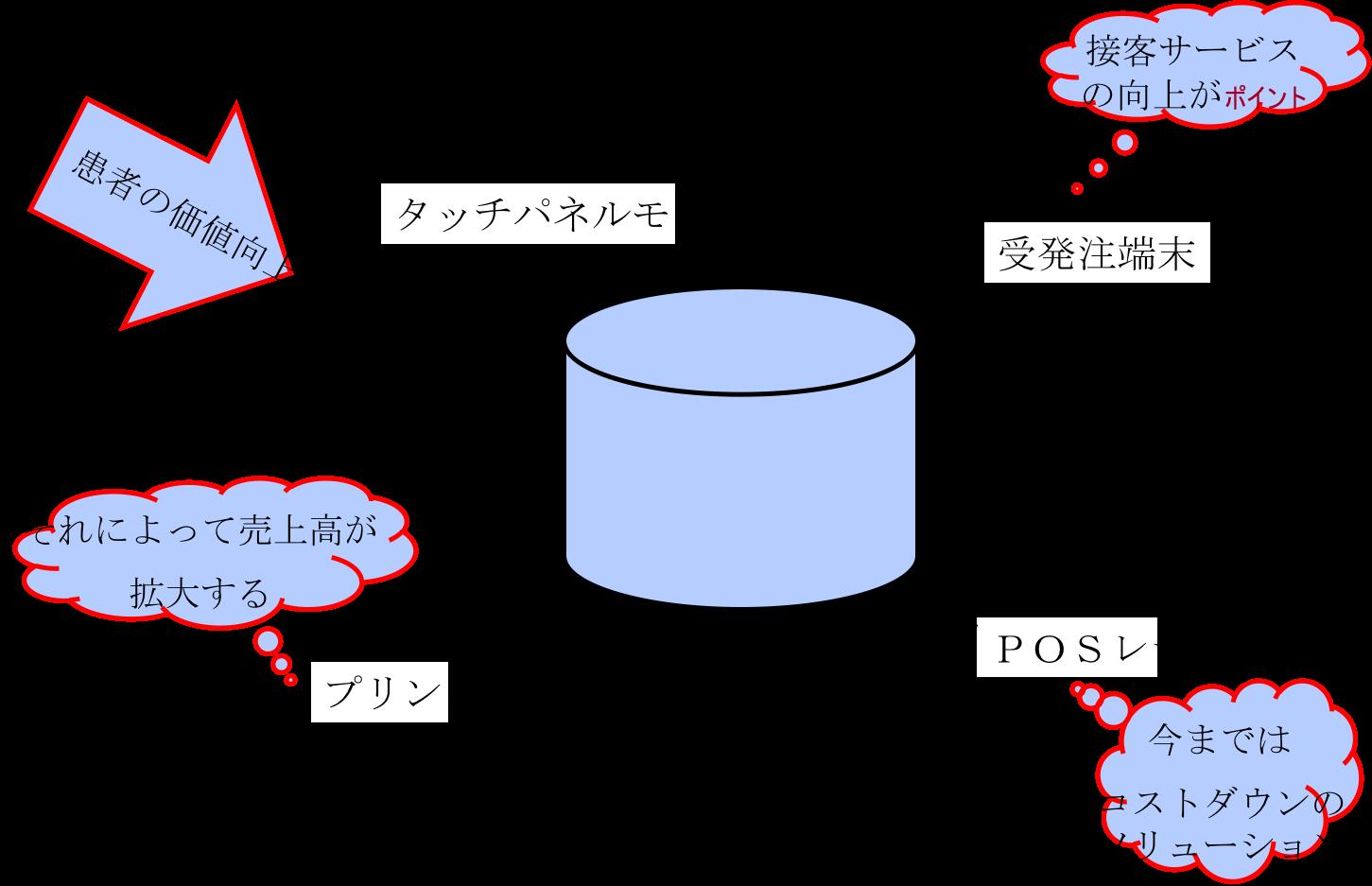 伝える技術は資料作りとプレゼンスキル 〜資料作成力編〜