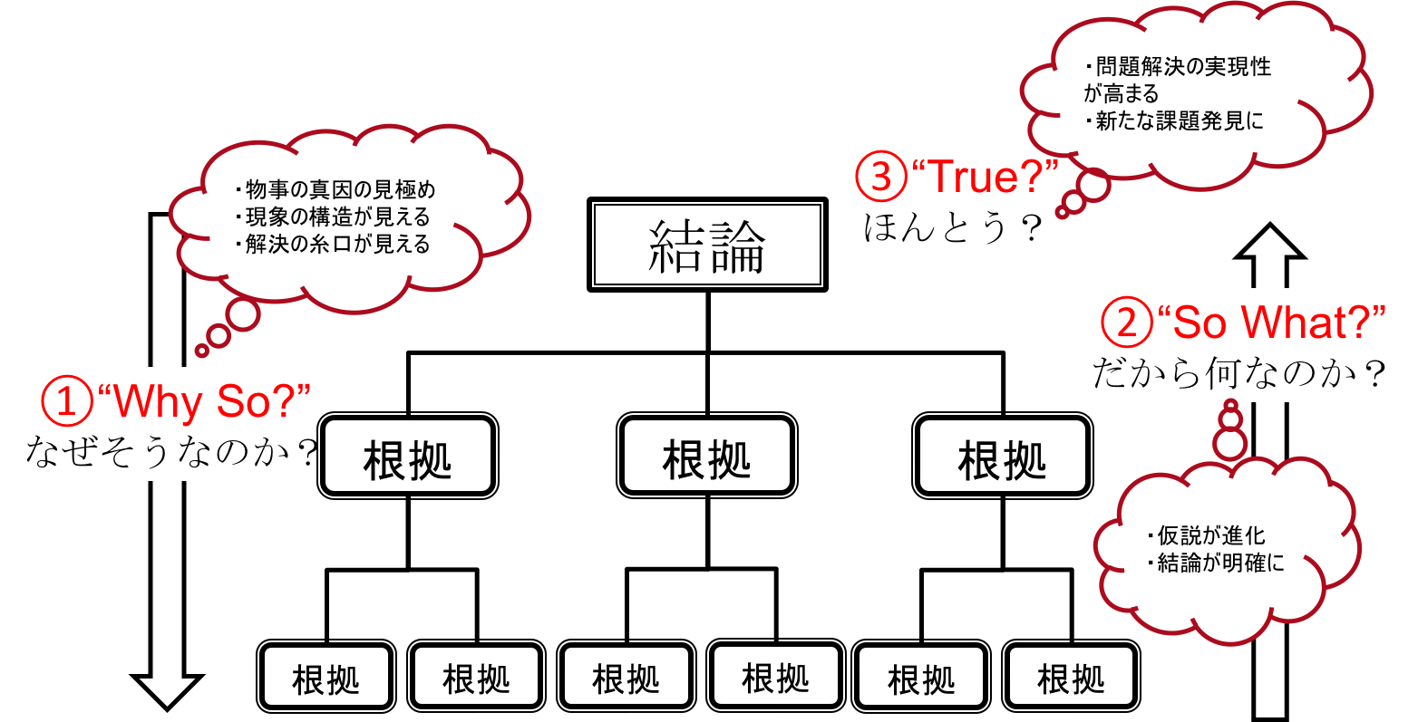 """「ロジックツリー」の画像検索結果"""""""