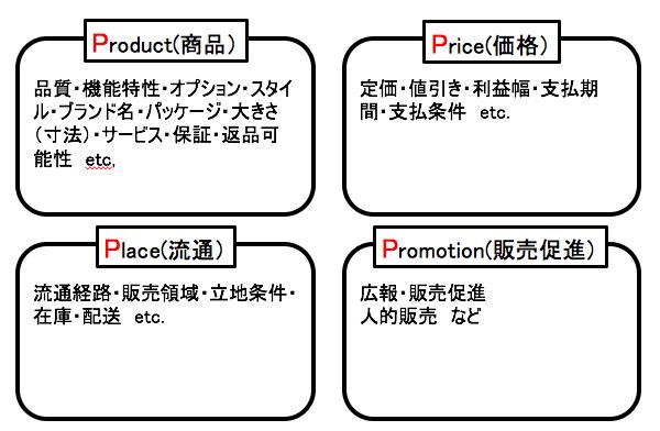 抑えておくべきフレームワークの代表格② 〜4P〜